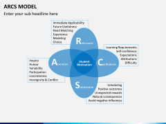 arcs model PPT slide 1
