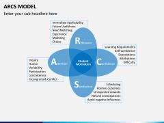 arcs model PPT slide 1