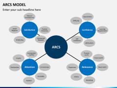 arcs model PPT slide 3