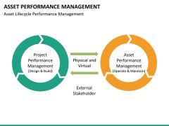 Asset performance management PPT slide 21