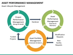 Asset performance management PPT slide 22