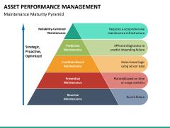 Asset performance management PPT slide 16