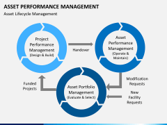 Asset performance management PPT slide 11