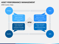 Asset performance management PPT slide 2