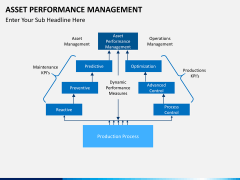 Asset performance management PPT slide 6