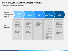 Basic project management PPT slide 3