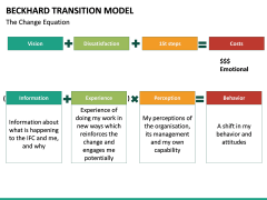 Beckhard Transition Model PPT slide 7