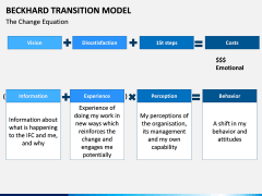 Beckhard Transition Model PPT slide 2