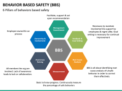 Behavior based safety PPT slide 30