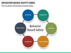 Behavior based safety PPT slide 31