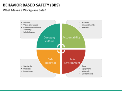 Behavior based safety PPT slide 33