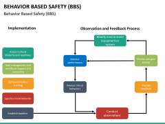 Behavior based safety PPT slide 36