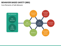 Behavior based safety PPT slide 22