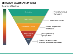 Behavior based safety PPT slide 25