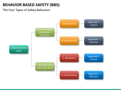Behavior based safety PPT slide 27