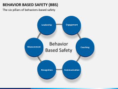 Behavior based safety PPT slide 13