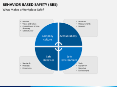 Behavior based safety PPT slide 15