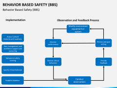 Behavior based safety PPT slide 18