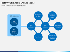 Behavior based safety PPT slide 4