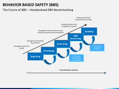 Behavior based safety PPT slide 5