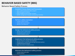Behavior based safety PPT slide 6