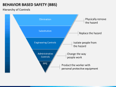 Behavior based safety PPT slide 7