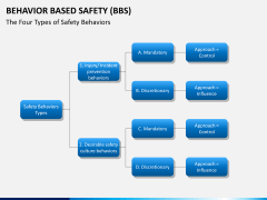 Behavior based safety PPT slide 9