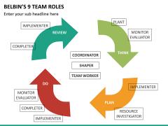 Belbin's team roles PPT slide 11