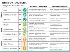 Belbin's team roles PPT slide 16