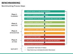 Benchmarking PPT slide 32