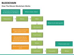 Blockchain PPT slide 33