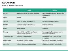 Blockchain PPT slide 42