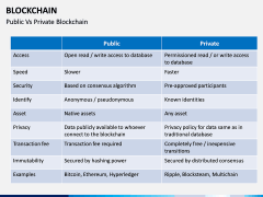 Blockchain PPT slide 21