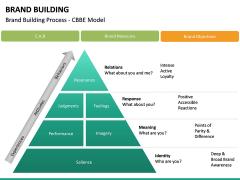 Brand Building PPT slide 38