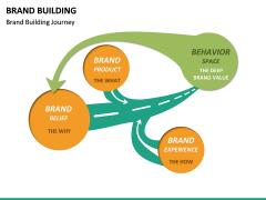 Brand Building PPT slide 22