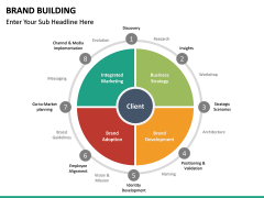 Brand Building PPT slide 26