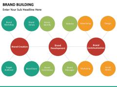 Brand Building PPT slide 27