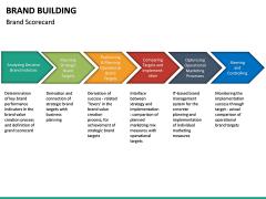 Brand Building PPT slide 28