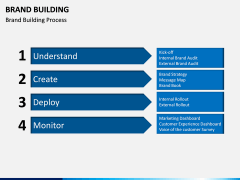 Brand Building PPT slide 10