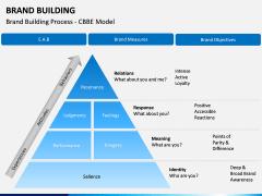 Brand Building PPT slide 18