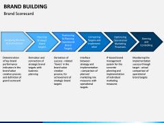 Brand Building PPT slide 8