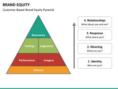 Brand equity PPT slide 17
