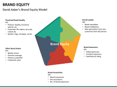 Brand equity PPT slide 19