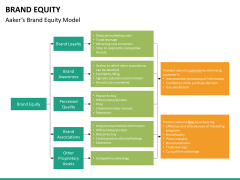 Brand equity PPT slide 20