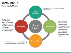 Brand equity PPT slide 21