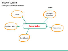 Brand equity PPT slide 22