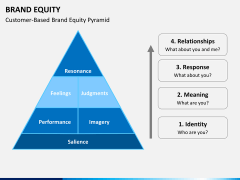 Brand equity PPT slide 4