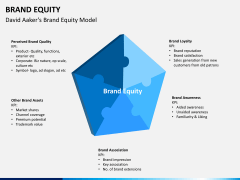 Brand equity PPT slide 6
