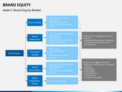 Brand equity PPT slide 7