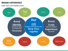 Brand experience PPT slide 26